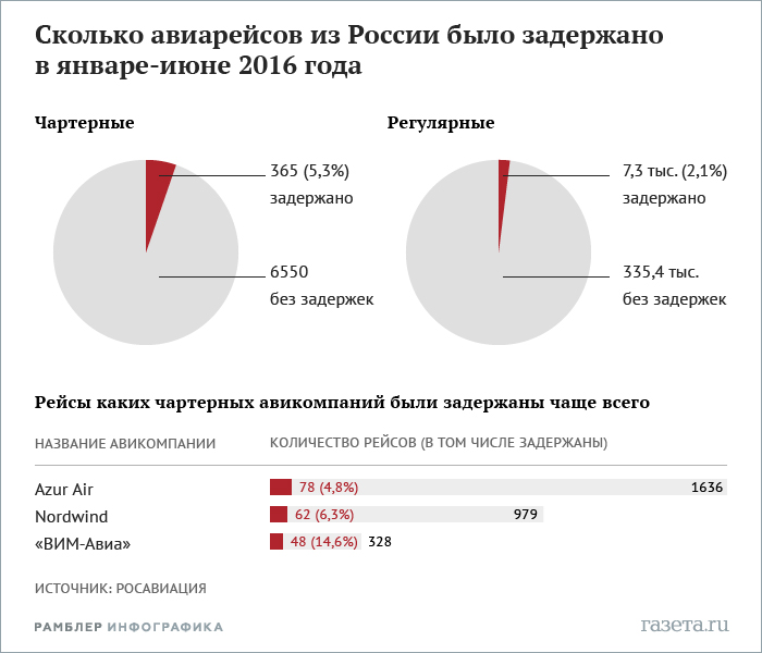 статистика авиа